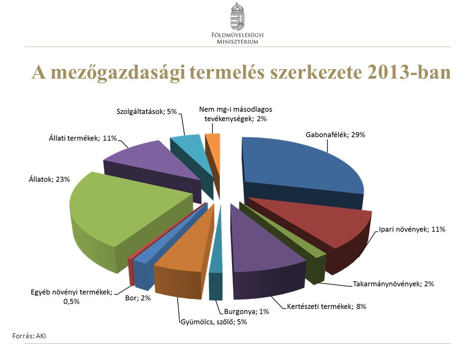 A mezőgazdasági termelés szerkezete 2013-ban