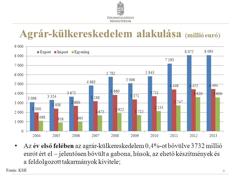 Agrár-külkereskedelem alakulása (millió euró)
