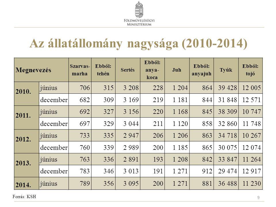Az állatállomány nagysága (2010-2014)