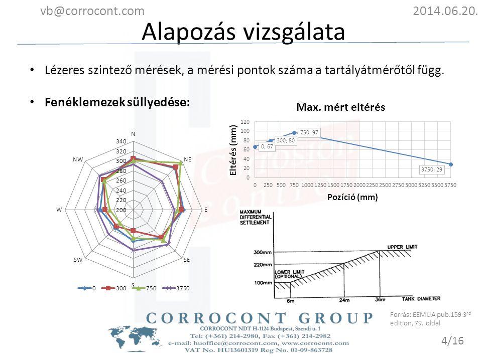 Alapozás vizsgálata vb@corrocont.com 2014.06.20.
