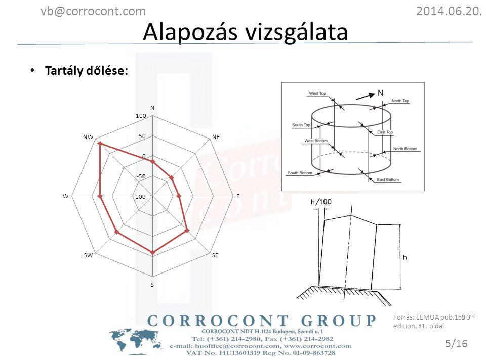 Alapozás vizsgálata vb@corrocont.com 2014.06.20. Tartály dőlése: 5/16