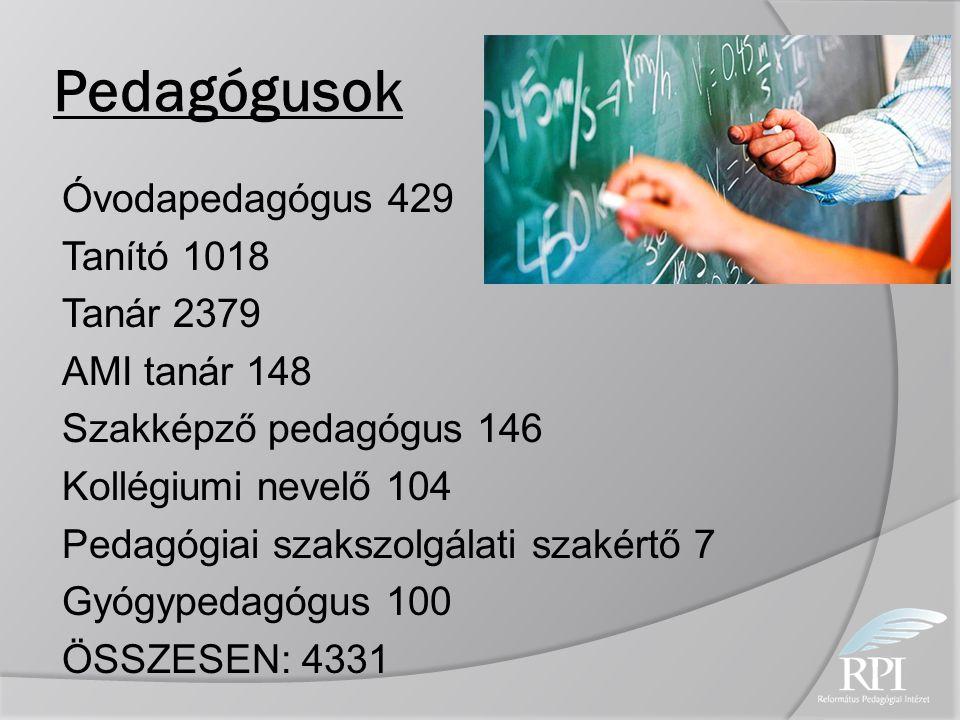 Pedagógusok