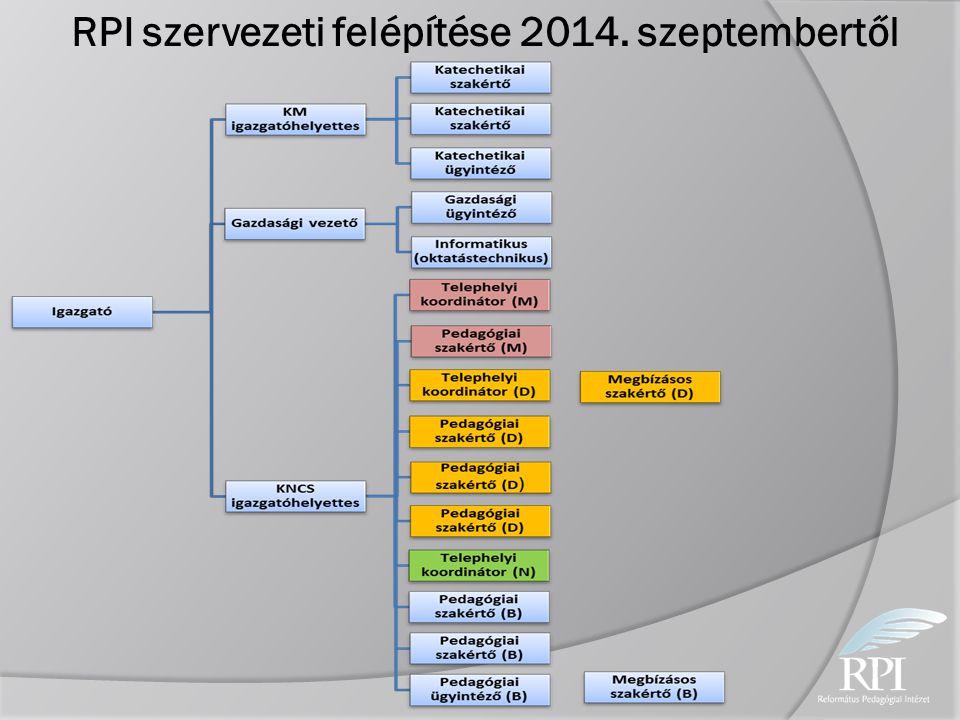 RPI szervezeti felépítése 2014. szeptembertől