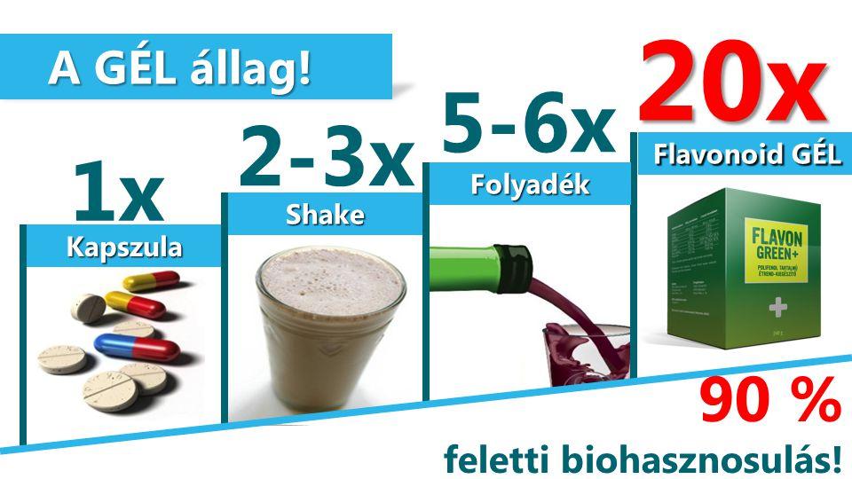 20x 5-6x 2-3x 1x 90 % A GÉL állag! feletti biohasznosulás!