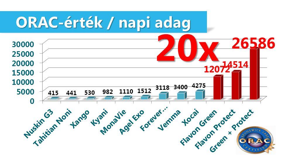 ORAC-érték / napi adag 20x