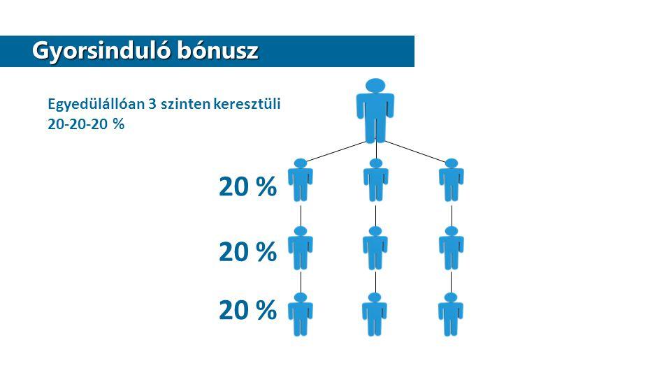20 % 20 % 20 % Gyorsinduló bónusz Egyedülállóan 3 szinten keresztüli
