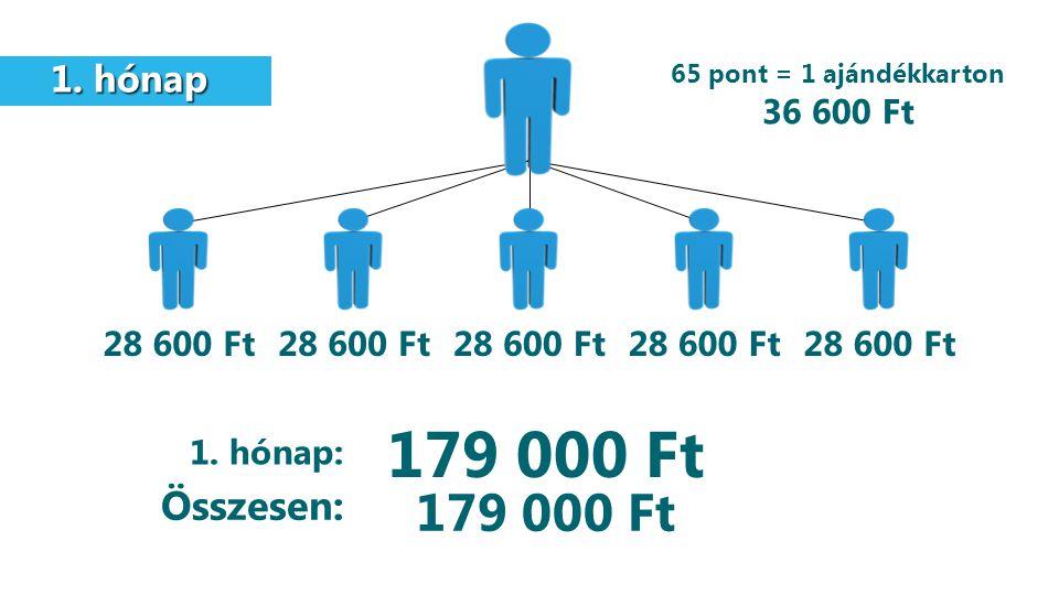 179 000 Ft 179 000 Ft Összesen: 1. hónap 36 600 Ft 28 600 Ft 28 600 Ft