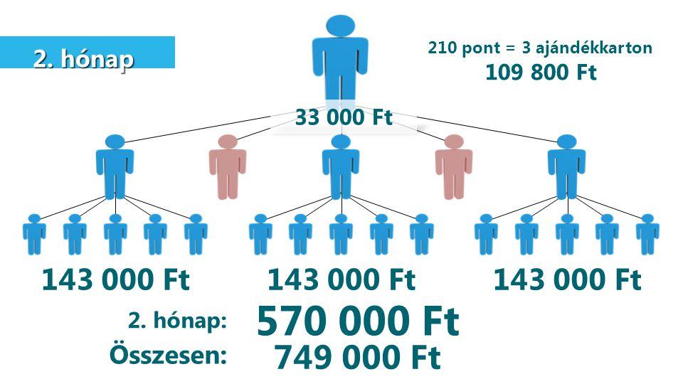 210 pont = 3 ajándékkarton 109 800 Ft. 2. hónap. 33 000 Ft. 143 000 Ft. 143 000 Ft. 143 000 Ft.