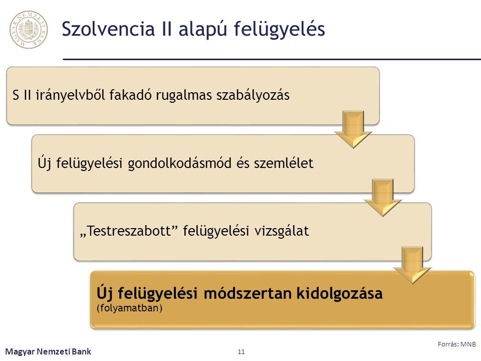 Szolvencia II alapú felügyelés