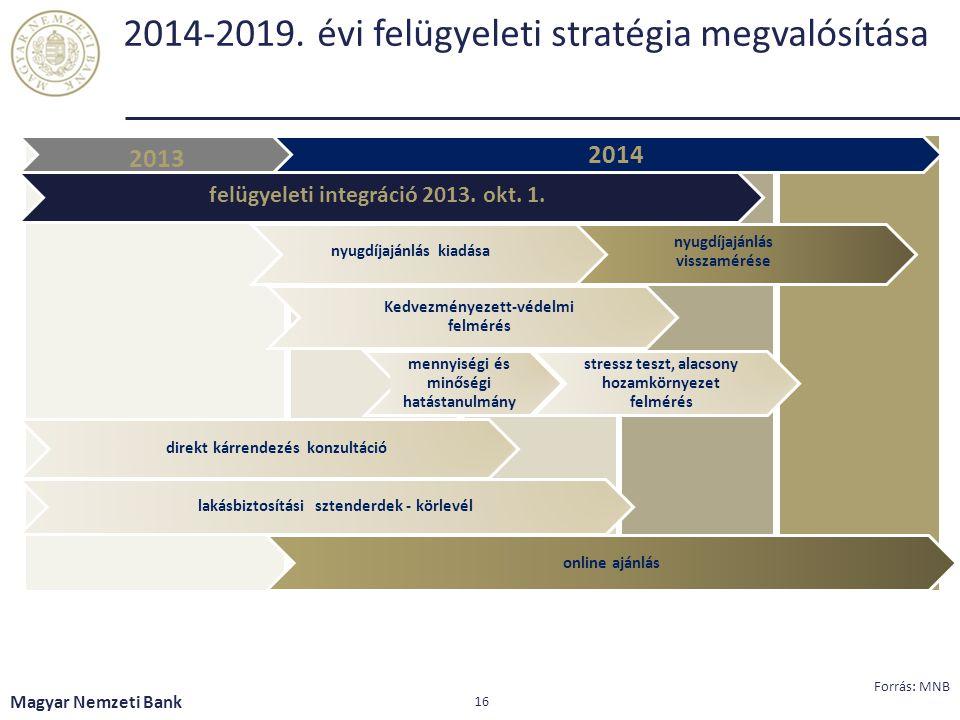 2014-2019. évi felügyeleti stratégia megvalósítása