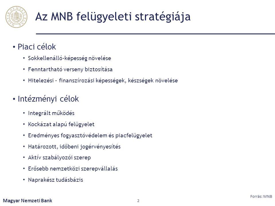 Az MNB felügyeleti stratégiája