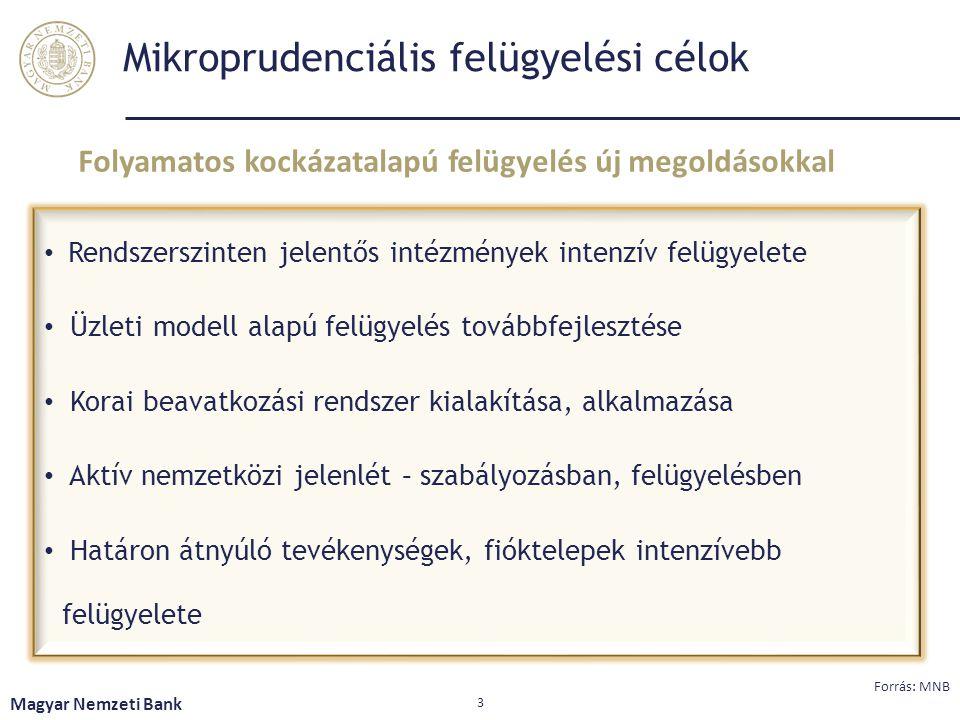Mikroprudenciális felügyelési célok