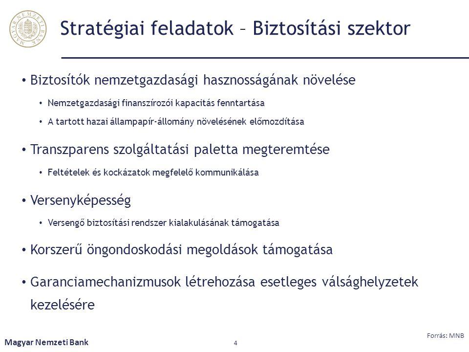 Stratégiai feladatok – Biztosítási szektor