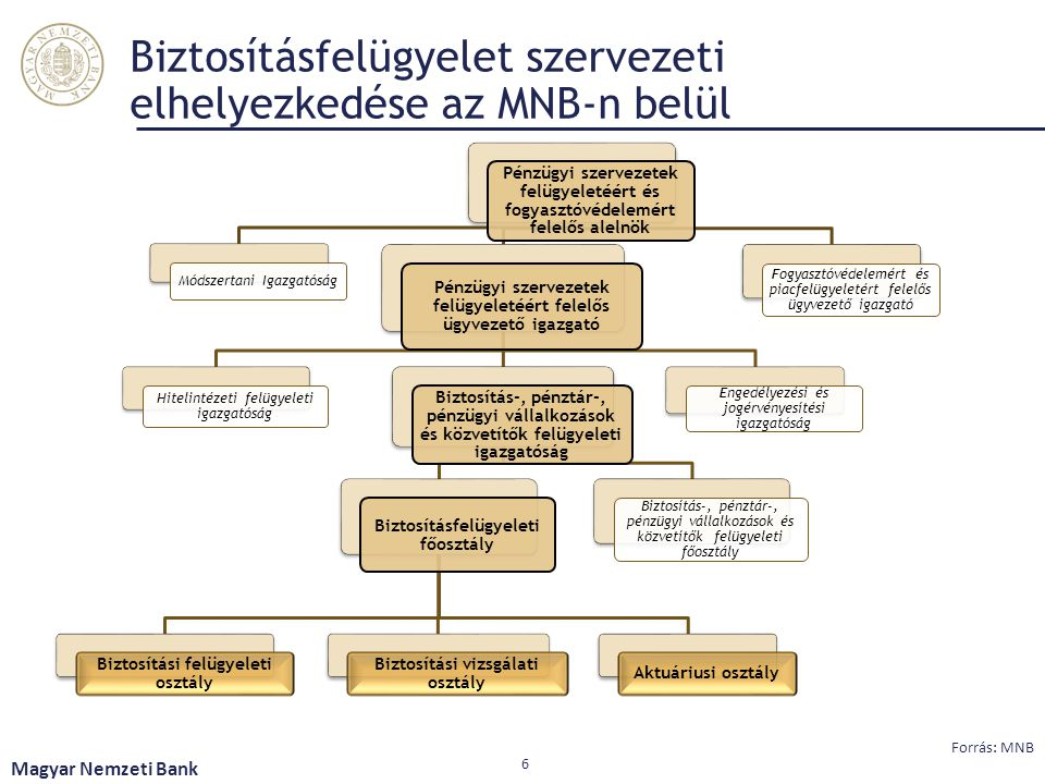 Biztosításfelügyelet szervezeti elhelyezkedése az MNB-n belül