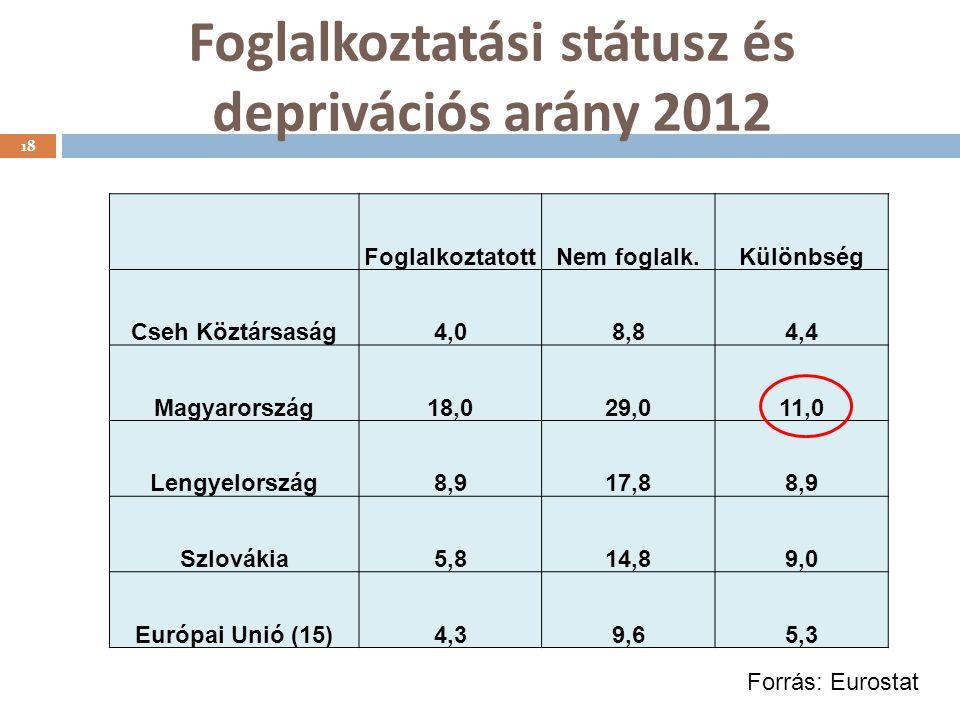 Foglalkoztatási státusz és deprivációs arány 2012