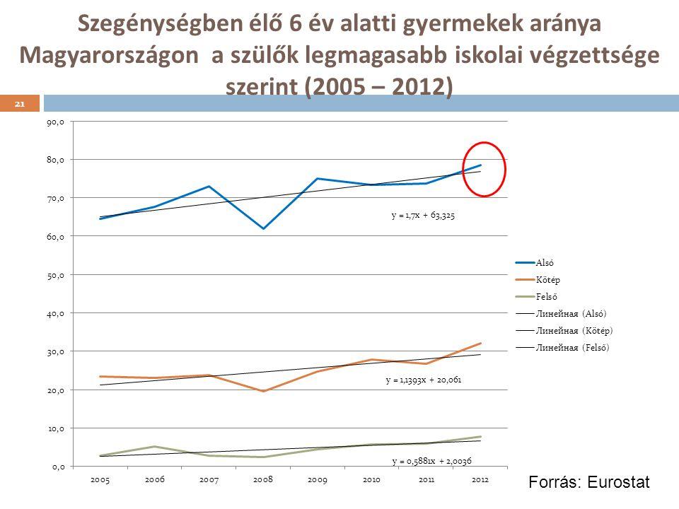 Szegénységben élő 6 év alatti gyermekek aránya Magyarországon a szülők legmagasabb iskolai végzettsége szerint (2005 – 2012)