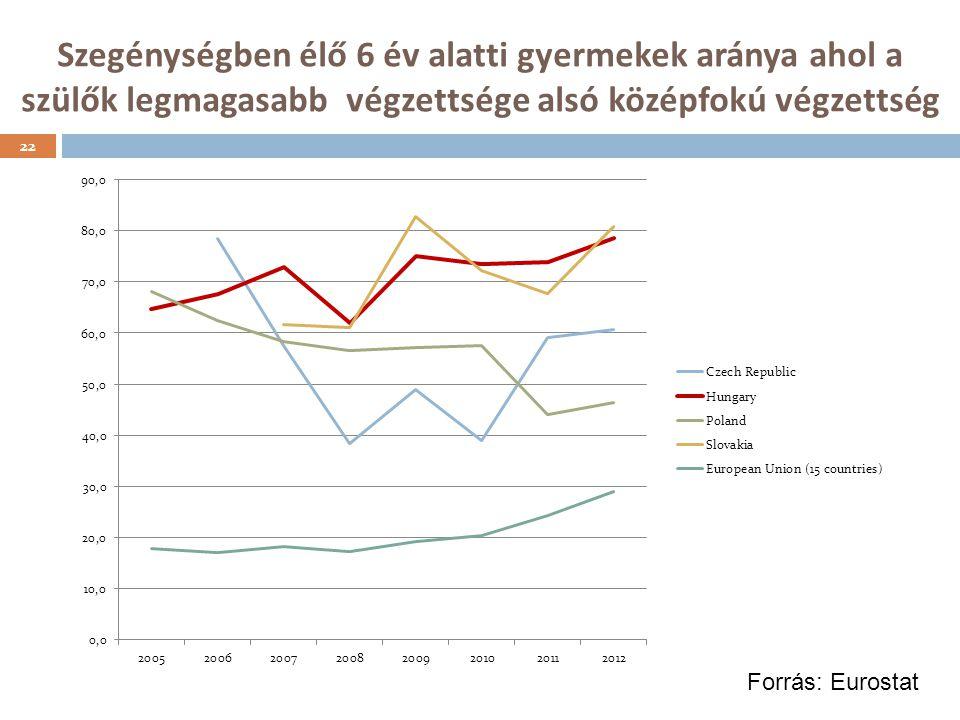 Szegénységben élő 6 év alatti gyermekek aránya ahol a szülők legmagasabb végzettsége alsó középfokú végzettség