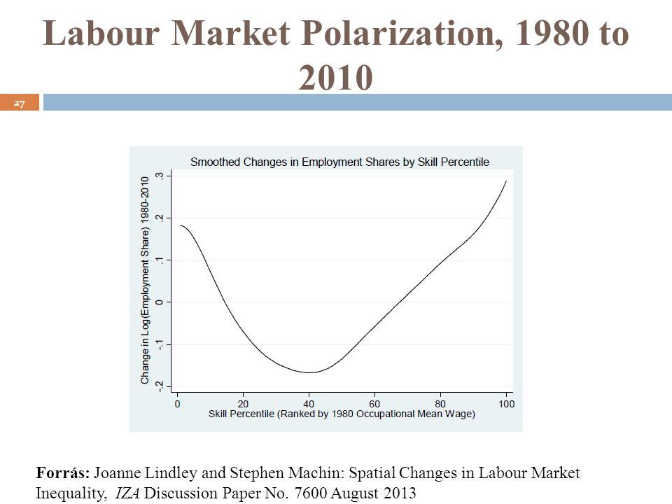 Labour Market Polarization, 1980 to 2010