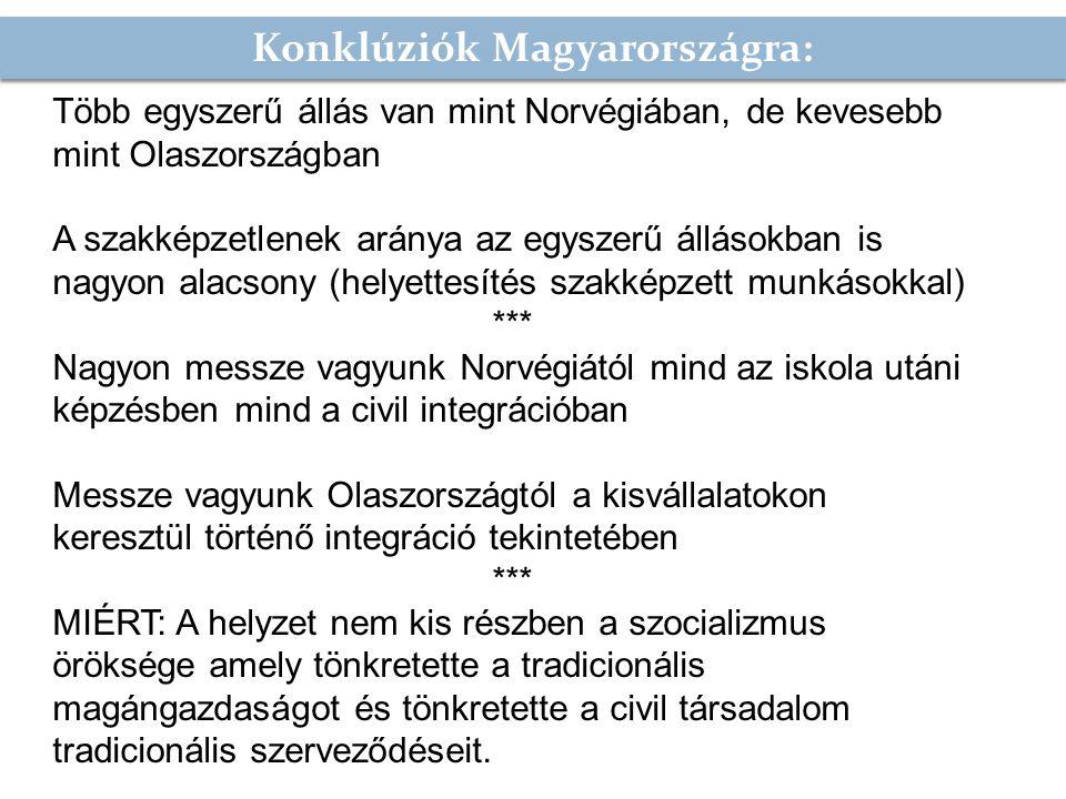 Konklúziók Magyarországra: