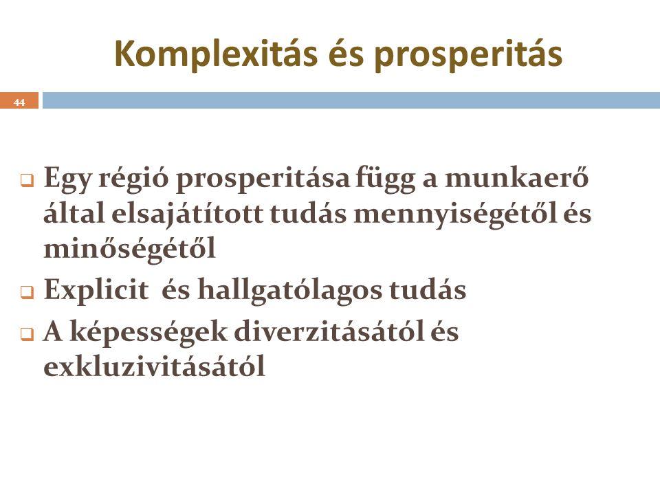 Komplexitás és prosperitás