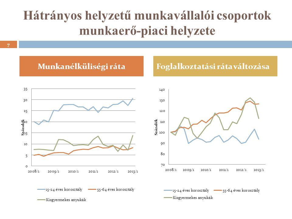 Hátrányos helyzetű munkavállalói csoportok munkaerő-piaci helyzete