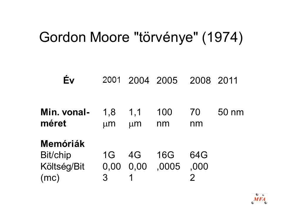 Gordon Moore törvénye (1974)
