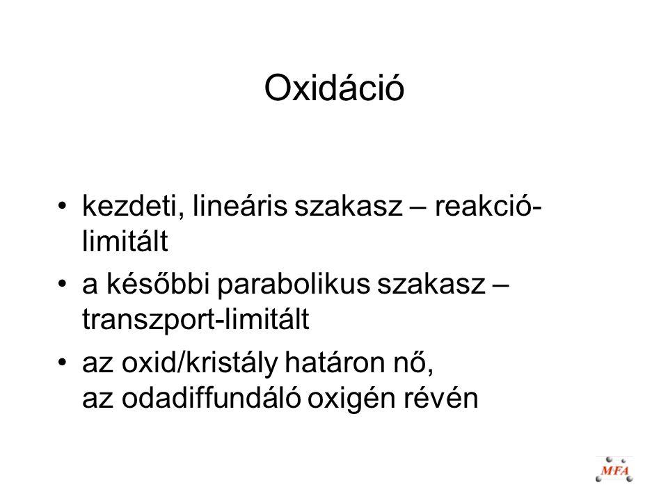 Oxidáció kezdeti, lineáris szakasz – reakció-limitált