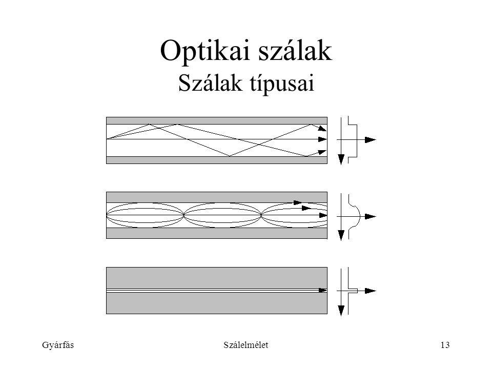 Optikai szálak Szálak típusai
