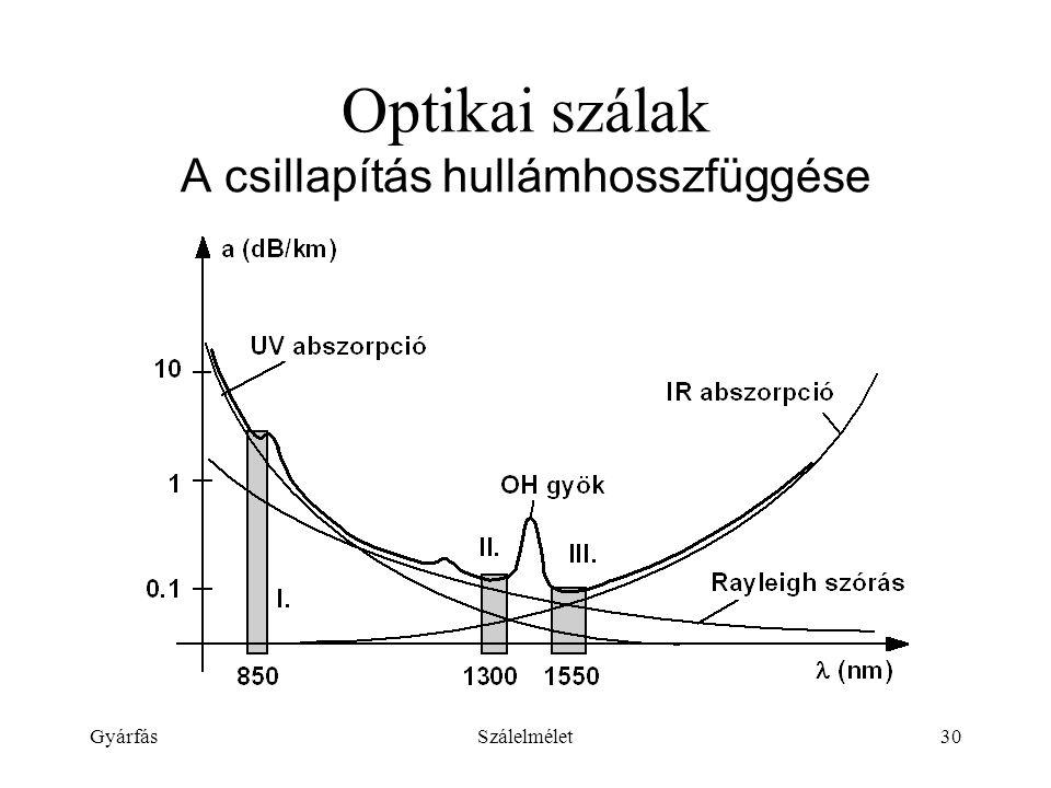 Optikai szálak A csillapítás hullámhosszfüggése
