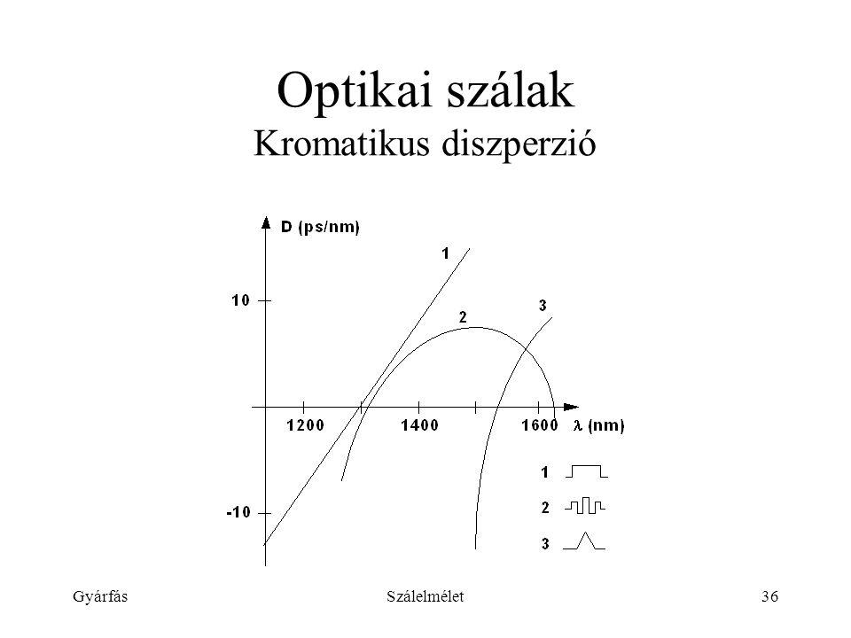 Optikai szálak Kromatikus diszperzió