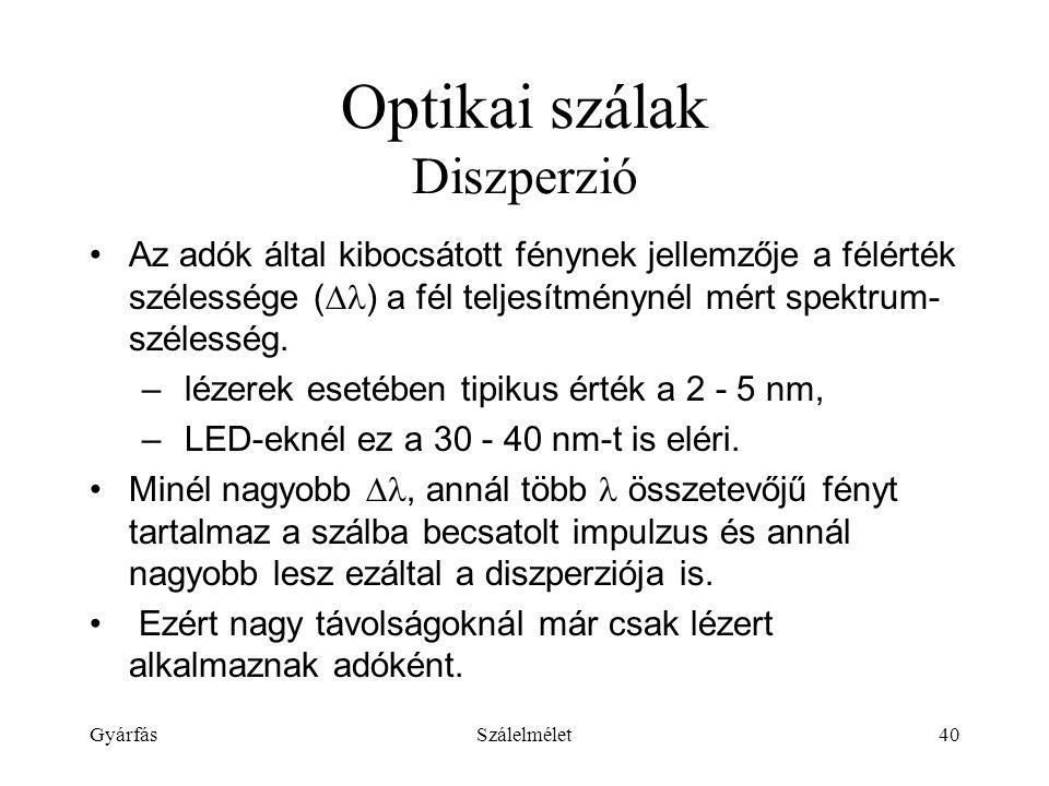 Optikai szálak Diszperzió