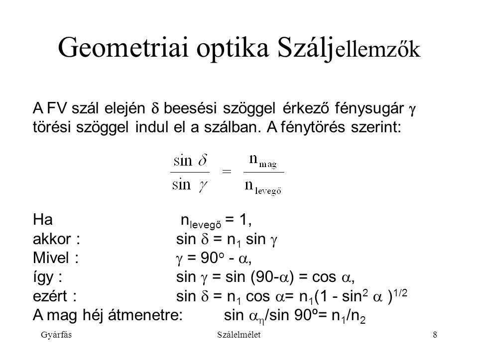Geometriai optika Száljellemzők