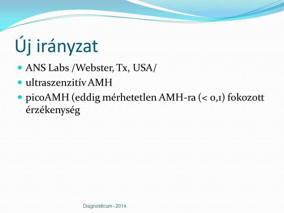 Új irányzat ANS Labs /Webster, Tx, USA/ ultraszenzitív AMH