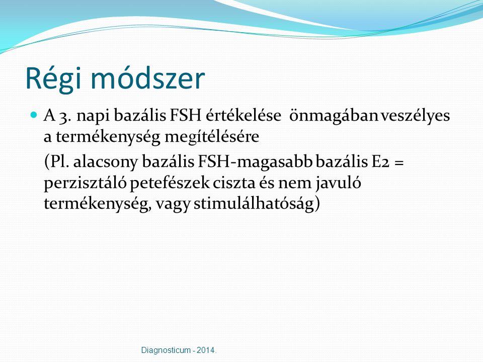 Régi módszer A 3. napi bazális FSH értékelése önmagában veszélyes a termékenység megítélésére.