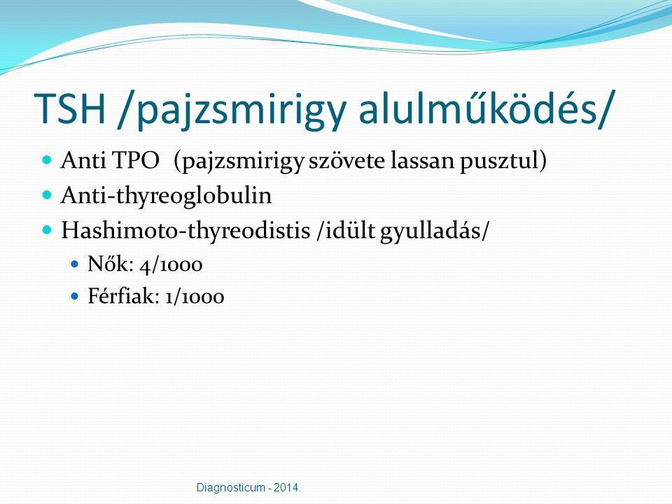 TSH /pajzsmirigy alulműködés/
