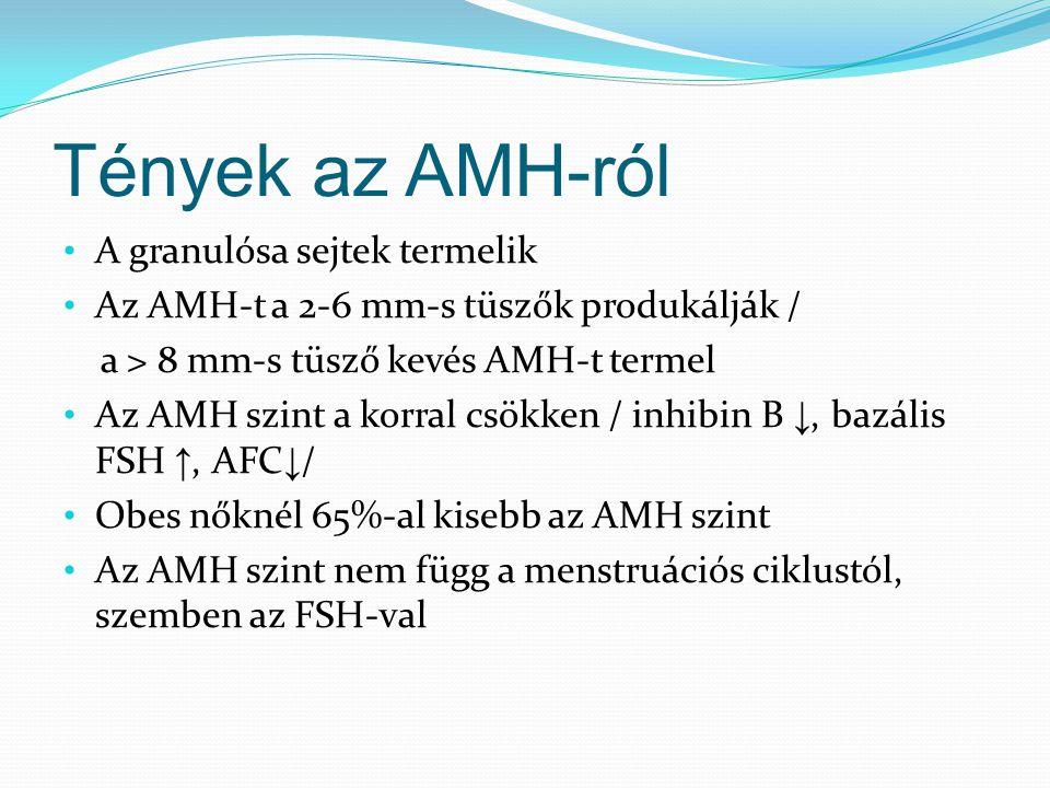 Tények az AMH-ról A granulósa sejtek termelik