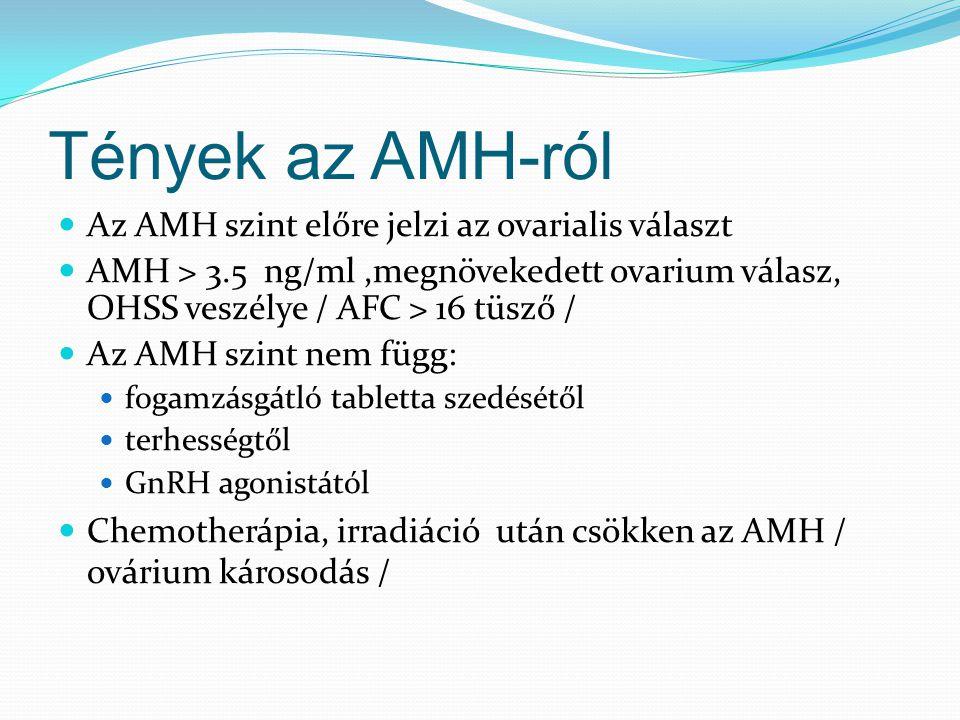 Tények az AMH-ról Az AMH szint előre jelzi az ovarialis választ