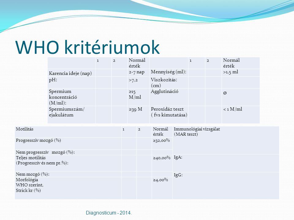 WHO kritériumok ø 1 2 Normál érték Normál érték Karencia ideje (nap)