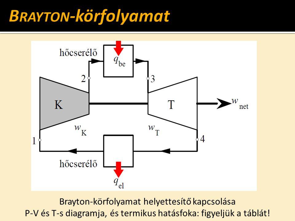 Brayton-körfolyamat Brayton-körfolyamat helyettesítő kapcsolása