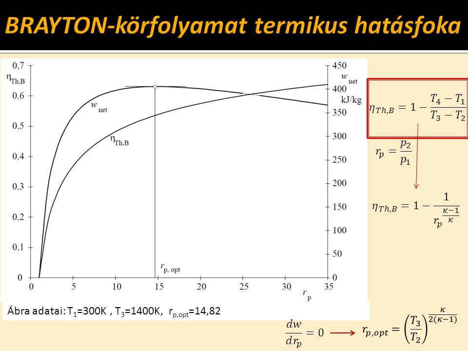 BRAYTON-körfolyamat termikus hatásfoka