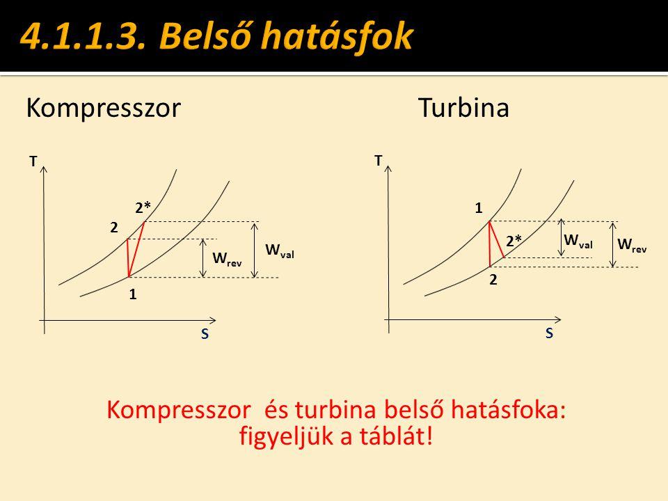 Kompresszor és turbina belső hatásfoka: