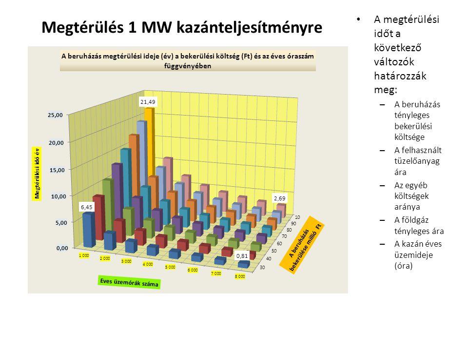 Megtérülés 1 MW kazánteljesítményre