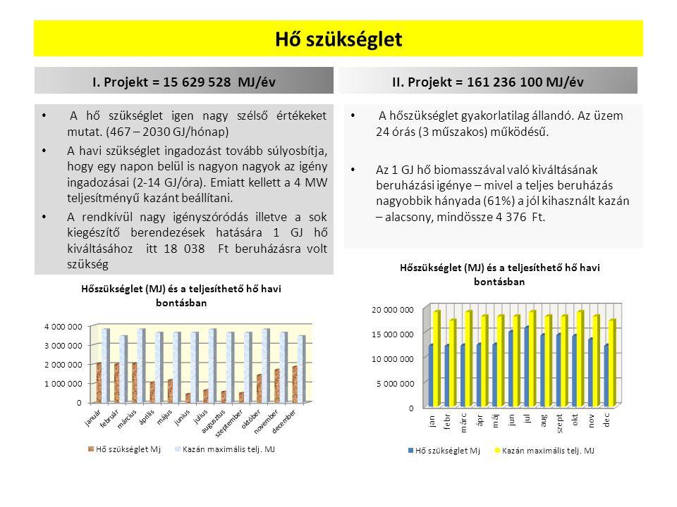 Hő szükséglet I. Projekt = 15 629 528 MJ/év