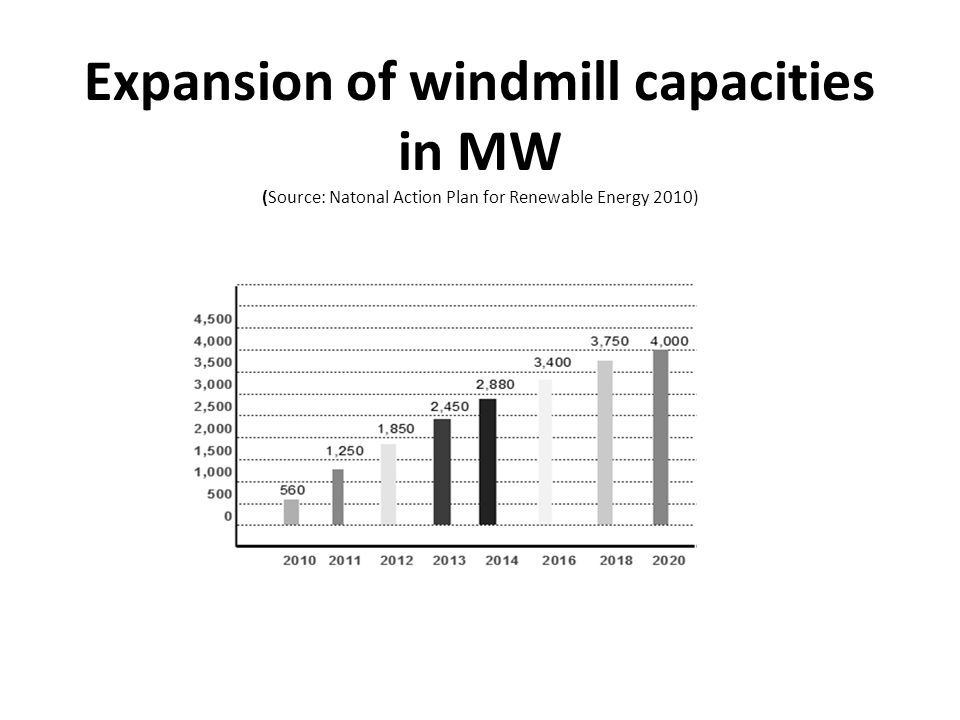 Expansion of windmill capacities in MW (Source: Natonal Action Plan for Renewable Energy 2010)