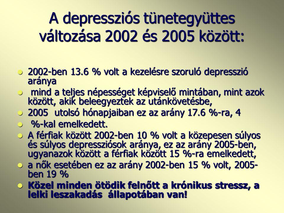 A depressziós tünetegyüttes változása 2002 és 2005 között: