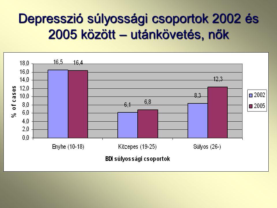 Depresszió súlyossági csoportok 2002 és 2005 között – utánkövetés, nők