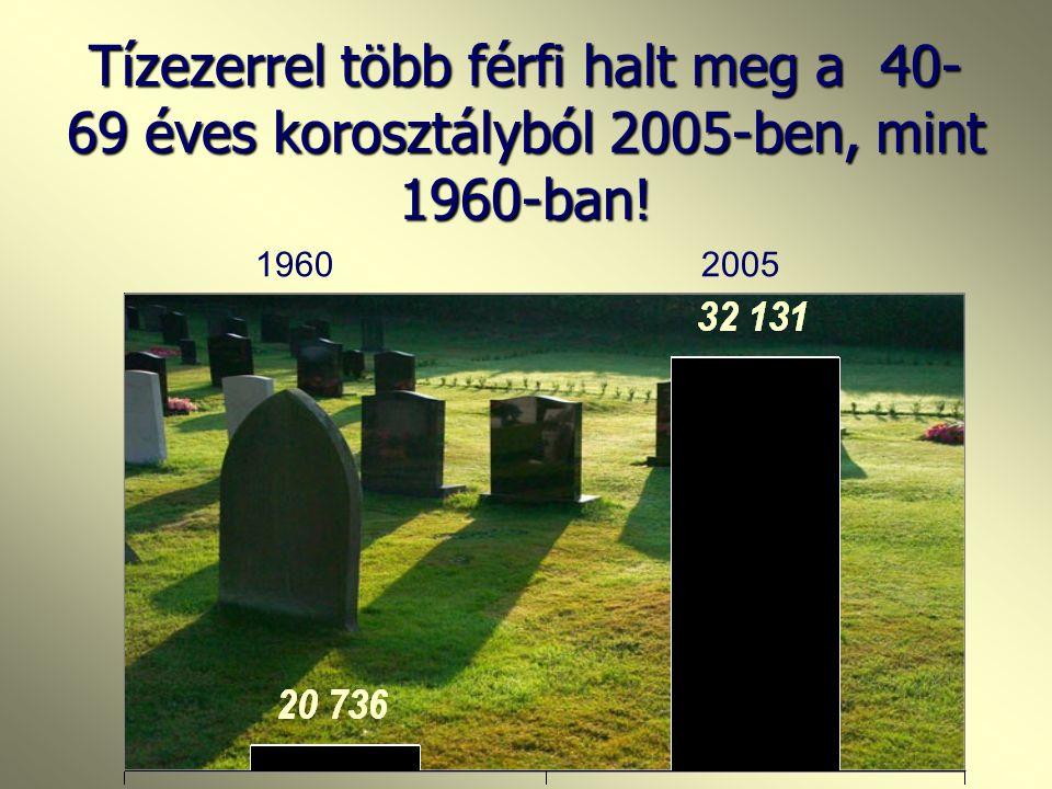 Tízezerrel több férfi halt meg a 40-69 éves korosztályból 2005-ben, mint 1960-ban!
