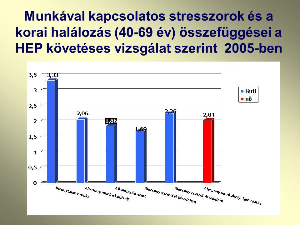 Munkával kapcsolatos stresszorok és a korai halálozás (40-69 év) összefüggései a HEP követéses vizsgálat szerint 2005-ben