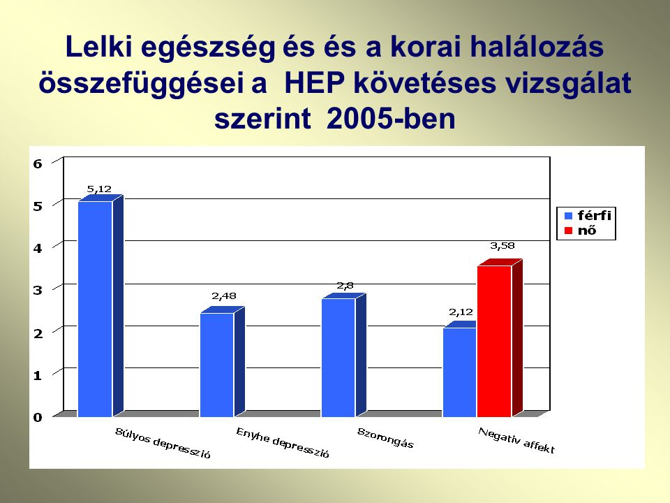 Lelki egészség és és a korai halálozás összefüggései a HEP követéses vizsgálat szerint 2005-ben