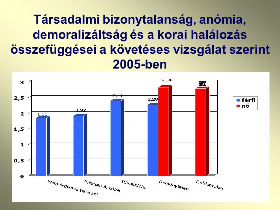 Társadalmi bizonytalanság, anómia, demoralizáltság és a korai halálozás összefüggései a követéses vizsgálat szerint 2005-ben
